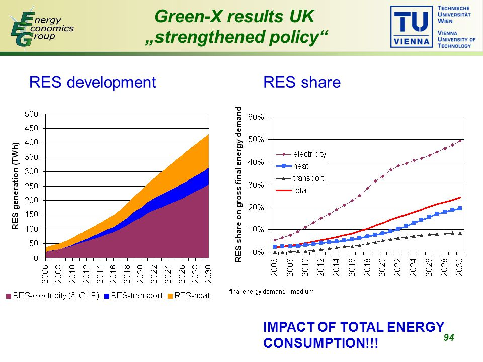 "94 Green-X results UK ""strengthened policy RES developmentRES share IMPACT OF TOTAL ENERGY CONSUMPTION!!!"