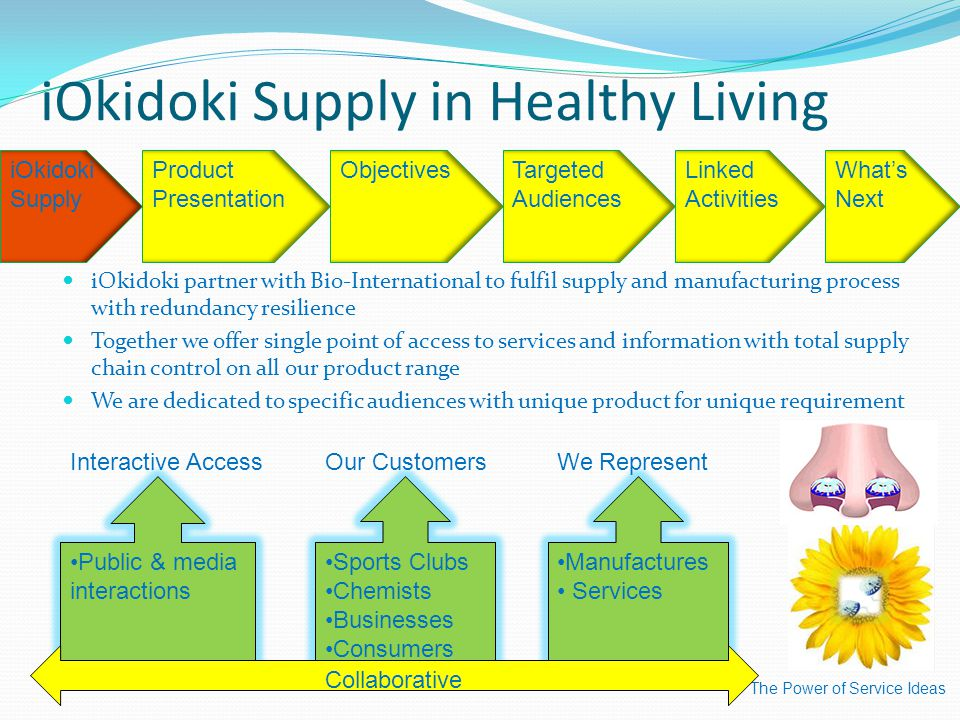 iOkidoki Supply in Healthy Living iOkidoki partner with Bio-International to fulfil supply and manufacturing process with redundancy resilience Together we offer single point of access to services and information with total supply chain control on all our product range We are dedicated to specific audiences with unique product for unique requirement The Power of Service Ideas iOkidoki Supply ObjectivesTargeted Audiences Linked Activities What's Next Public & media interactions Interactive Access Sports Clubs Chemists Businesses Consumers Our Customers Manufactures Services We Represent Collaborative Product Presentation