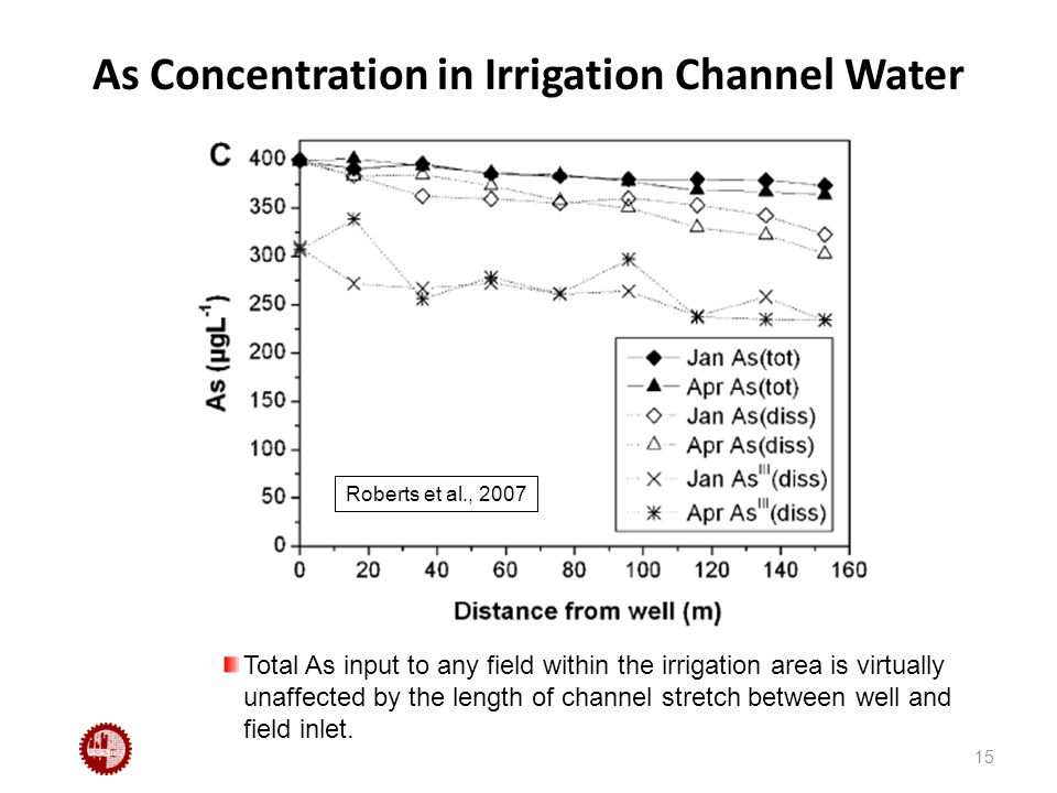 As Concentration in Irrigation Channel Water 15 Total As input to any field within the irrigation area is virtually unaffected by the length of channel stretch between well and field inlet.