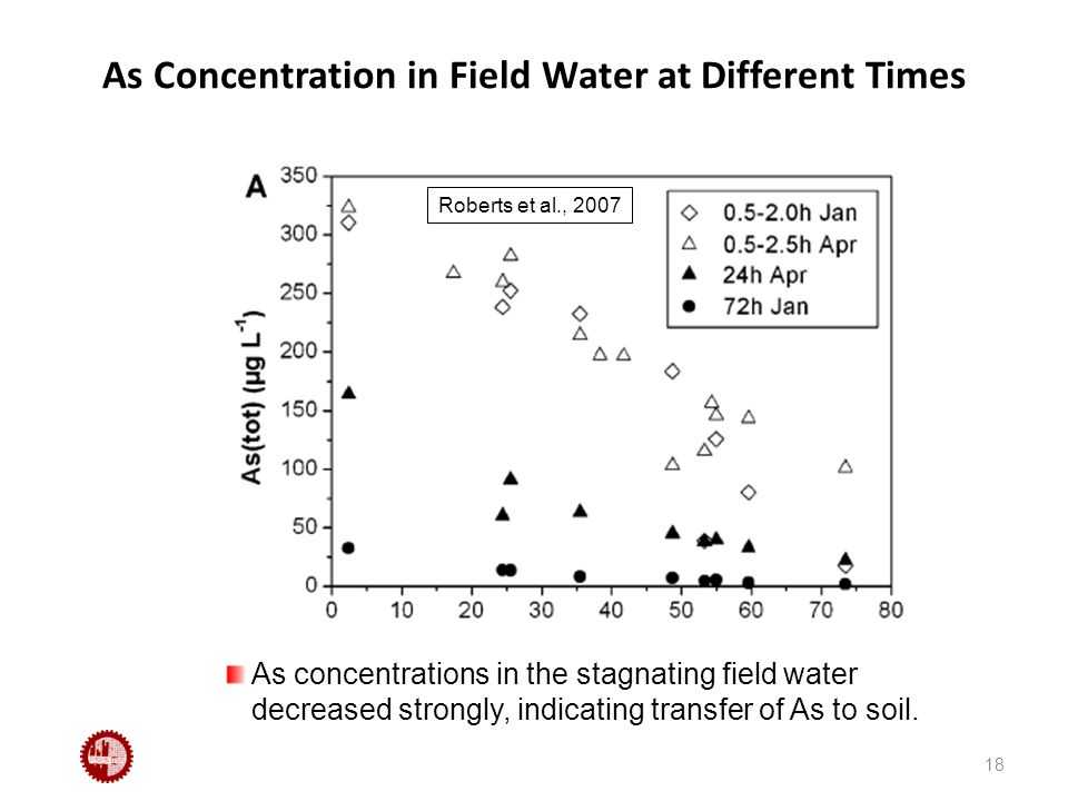 As Concentration in Field Water at Different Times 18 As concentrations in the stagnating field water decreased strongly, indicating transfer of As to soil.