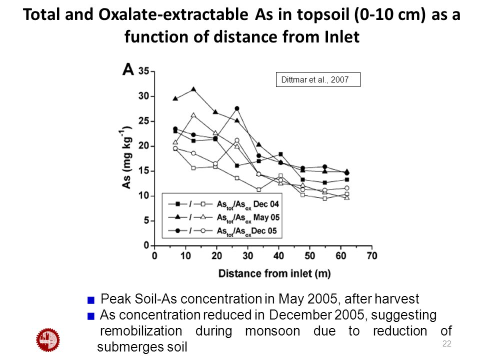 Total and Oxalate-extractable As in topsoil (0-10 cm) as a function of distance from Inlet 22 Peak Soil-As concentration in May 2005, after harvest As concentration reduced in December 2005, suggesting remobilization during monsoon due to reduction of submerges soil Dittmar et al., 2007