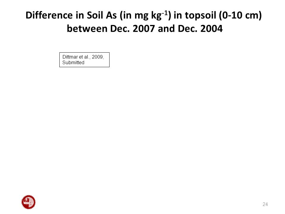 Difference in Soil As (in mg kg -1 ) in topsoil (0-10 cm) between Dec.