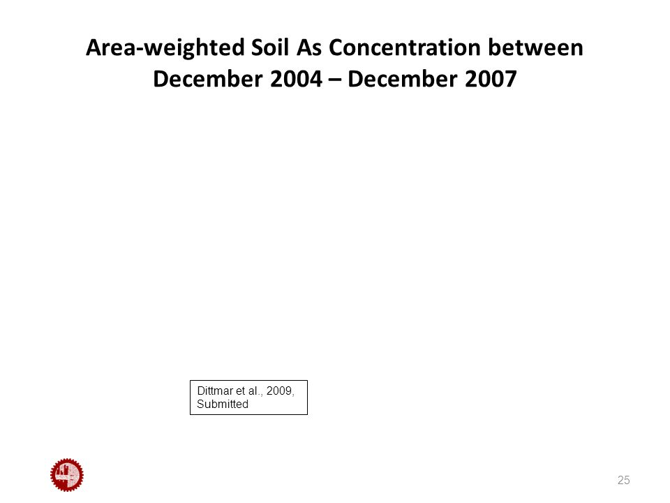 Area-weighted Soil As Concentration between December 2004 – December 2007 25 Dittmar et al., 2009, Submitted