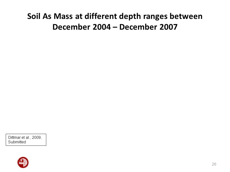 Soil As Mass at different depth ranges between December 2004 – December 2007 26 Dittmar et al., 2009, Submitted