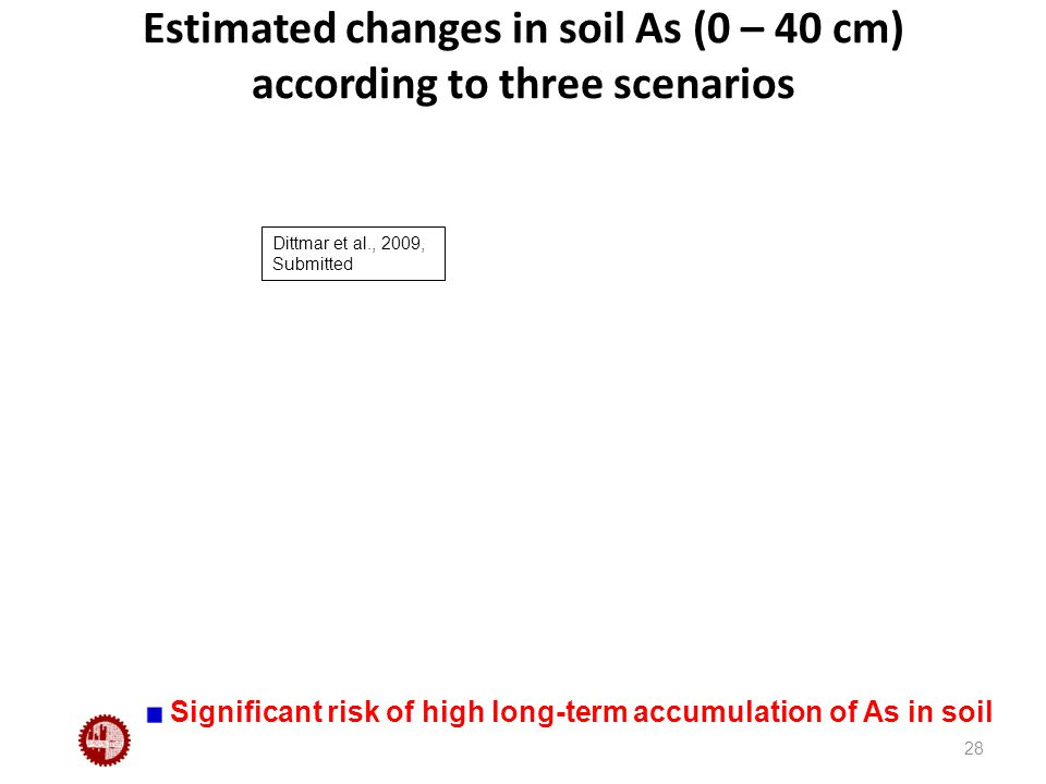 Estimated changes in soil As (0 – 40 cm) according to three scenarios 28 Significant risk of high long-term accumulation of As in soil Dittmar et al., 2009, Submitted