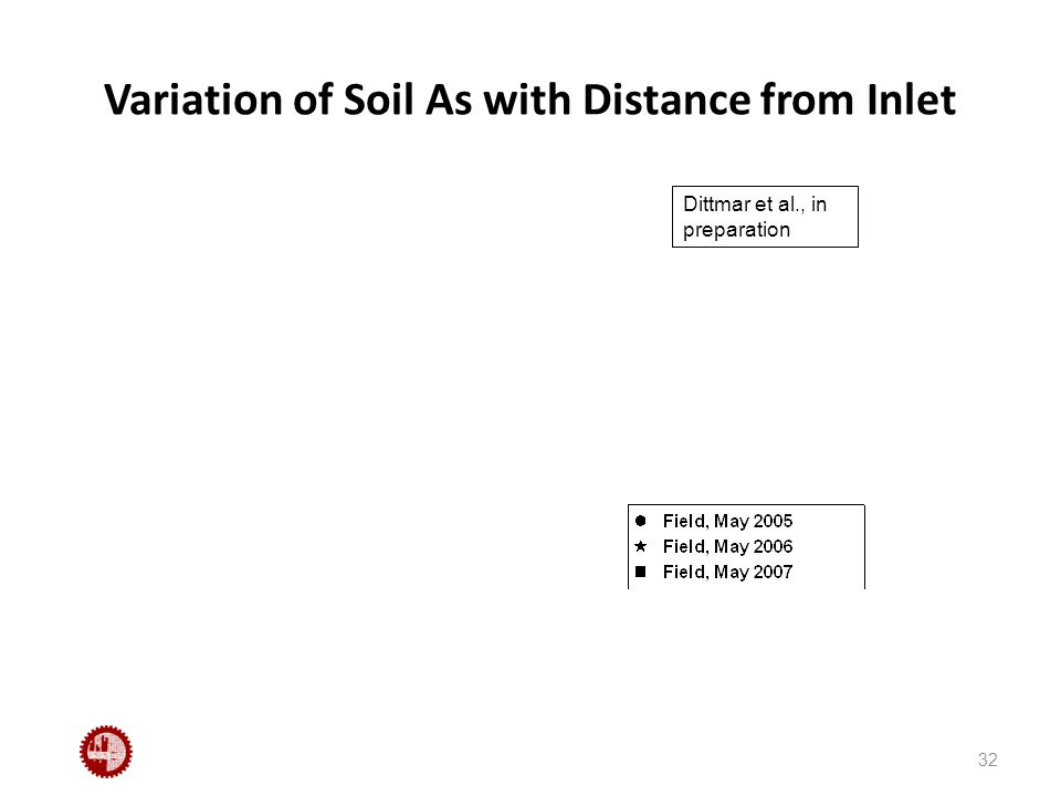 Variation of Soil As with Distance from Inlet 32 Dittmar et al., in preparation