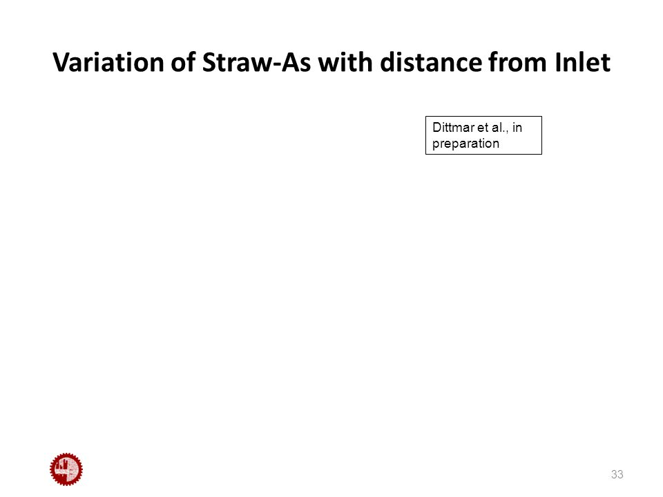 Variation of Straw-As with distance from Inlet 33 Dittmar et al., in preparation