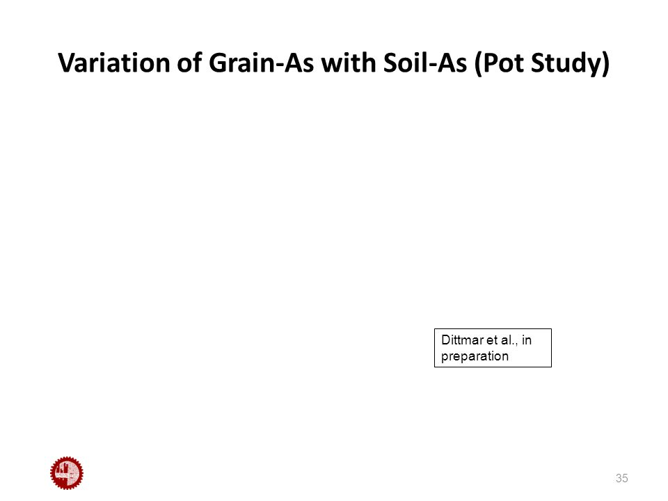 Variation of Grain-As with Soil-As (Pot Study) 35 Dittmar et al., in preparation