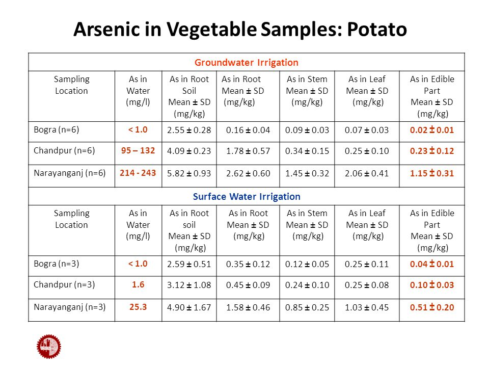 Arsenic in Vegetable Samples: Potato Groundwater Irrigation Sampling Location As in Water (mg/l) As in Root Soil Mean ± SD (mg/kg) As in Root Mean ± SD (mg/kg) As in Stem Mean ± SD (mg/kg) As in Leaf Mean ± SD (mg/kg) As in Edible Part Mean ± SD (mg/kg) Bogra (n=6)< 1.02.55 ± 0.280.16 ± 0.040.09 ± 0.030.07 ± 0.030.02 ± 0.01 Chandpur (n=6)95 – 1324.09 ± 0.231.78 ± 0.570.34 ± 0.150.25 ± 0.100.23 ± 0.12 Narayanganj (n=6)214 - 2435.82 ± 0.932.62 ± 0.601.45 ± 0.322.06 ± 0.411.15 ± 0.31 Surface Water Irrigation Sampling Location As in Water (mg/l) As in Root soil Mean ± SD (mg/kg) As in Root Mean ± SD (mg/kg) As in Stem Mean ± SD (mg/kg) As in Leaf Mean ± SD (mg/kg) As in Edible Part Mean ± SD (mg/kg) Bogra (n=3)< 1.02.59 ± 0.510.35 ± 0.120.12 ± 0.050.25 ± 0.110.04 ± 0.01 Chandpur (n=3)1.63.12 ± 1.080.45 ± 0.090.24 ± 0.100.25 ± 0.080.10 ± 0.03 Narayanganj (n=3)25.34.90 ± 1.671.58 ± 0.460.85 ± 0.251.03 ± 0.450.51 ± 0.20
