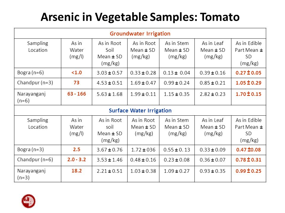 Arsenic in Vegetable Samples: Tomato Groundwater Irrigation Sampling Location As in Water (mg/l) As in Root Soil Mean ± SD (mg/kg) As in Root Mean ± SD (mg/kg) As in Stem Mean ± SD (mg/kg) As in Leaf Mean ± SD (mg/kg) As in Edible Part Mean ± SD (mg/kg) Bogra (n=6)<1.03.03 ± 0.570.33 ± 0.280.13 ± 0.040.39 ± 0.160.27 ± 0.05 Chandpur (n=3)734.53 ± 0.511.69 ± 0.470.99 ± 0.240.85 ± 0.211.05 ± 0.29 Narayanganj (n=6) 63 - 1665.63 ± 1.681.99 ± 0.111.15 ± 0.352.82 ± 0.231.70 ± 0.15 Surface Water Irrigation Sampling Location As in Water (mg/l) As in Root soil Mean ± SD (mg/kg) As in Root Mean ± SD (mg/kg) As in Stem Mean ± SD (mg/kg) As in Leaf Mean ± SD (mg/kg) As in Edible Part Mean ± SD (mg/kg) Bogra (n=3)2.53.67 ± 0.761.72 ± 0360.55 ± 0.