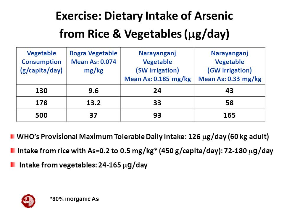 Exercise: Dietary Intake of Arsenic from Rice & Vegetables (  g/day) Vegetable Consumption (g/capita/day) Bogra Vegetable Mean As: 0.074 mg/kg Narayanganj Vegetable (SW irrigation) Mean As: 0.185 mg/kg Narayanganj Vegetable (GW irrigation) Mean As: 0.33 mg/kg 1309.62443 17813.23358 5003793165 WHO's Provisional Maximum Tolerable Daily Intake: 126  g/day (60 kg adult) Intake from rice with As=0.2 to 0.5 mg/kg* (450 g/capita/day): 72-180  g /day Intake from vegetables: 24-165  g /day *80% inorganic As