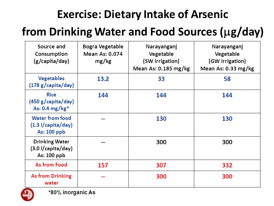 Exercise: Dietary Intake of Arsenic from Drinking Water and Food Sources (  g/day) Source and Consumption (g/capita/day) Bogra Vegetable Mean As: 0.074 mg/kg Narayanganj Vegetable (SW irrigation) Mean As: 0.185 mg/kg Narayanganj Vegetable (GW irrigation) Mean As: 0.33 mg/kg Vegetables (178 g/capita/day) 13.23358 Rice (450 g/capita/day) As: 0.4 mg/kg* 144 Water from food (1.3 l/capita/day) As: 100 ppb --130 Drinking Water (3.0 l/capita/day) As: 100 ppb --300 As from Food 157307332 As from Drinking water --300 *80% inorganic As