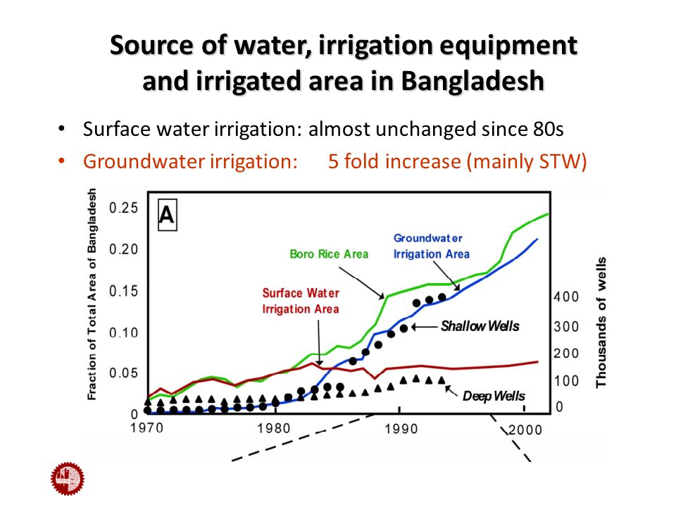 Surface water irrigation: almost unchanged since 80s Groundwater irrigation:5 fold increase (mainly STW) Source of water, irrigation equipment and irrigated area in Bangladesh
