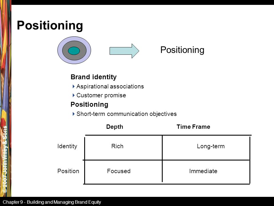 © 2007 John Wiley & Sons Chapter 9 - Building and Managing Brand Equity Positioning Identity Rich Long-term Position Focused Immediate Depth Time Fram