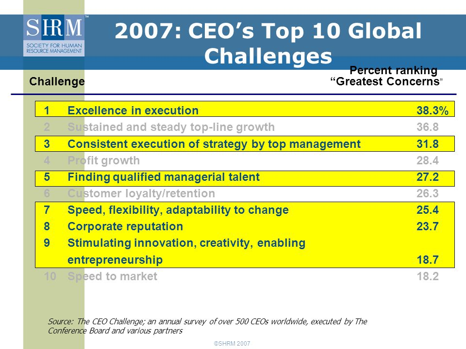 ©SHRM 2007 Of almost 1100 CEO's surveyed globally, the Number Two threat to Growth is Availability of Key Skills at 72% > Only over-regulation was seen as a greater threat Source: Pricewaterhouse Coopers 10th Annual Global CEO Survey, 2006 What Are CEOs Saying?