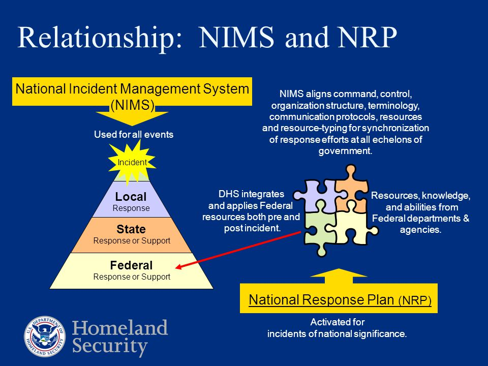 National Incident Management System (NIMS) Relationship: NIMS and NRP Local Response State Response or Support Federal Response or Support NIMS aligns command, control, organization structure, terminology, communication protocols, resources and resource-typing for synchronization of response efforts at all echelons of government.
