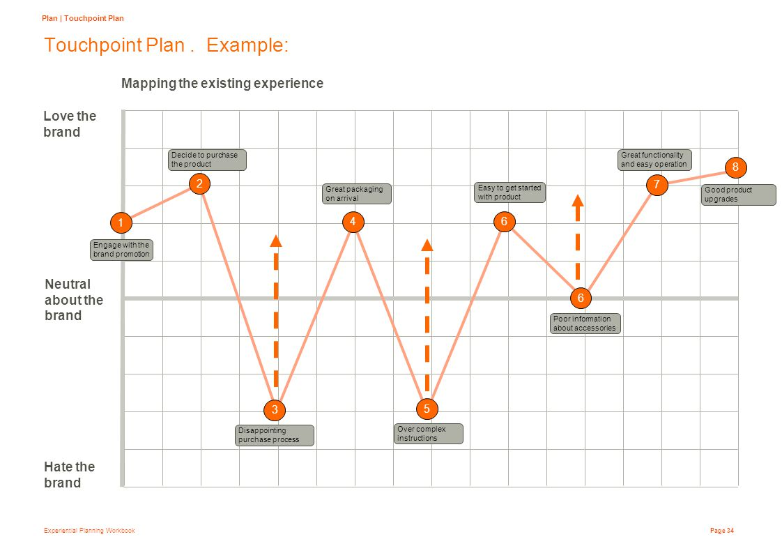Experiential Planning Workbook Page 34 Touchpoint Plan.