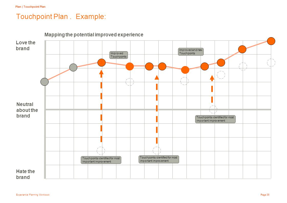 Experiential Planning Workbook Page 35 Touchpoint Plan.