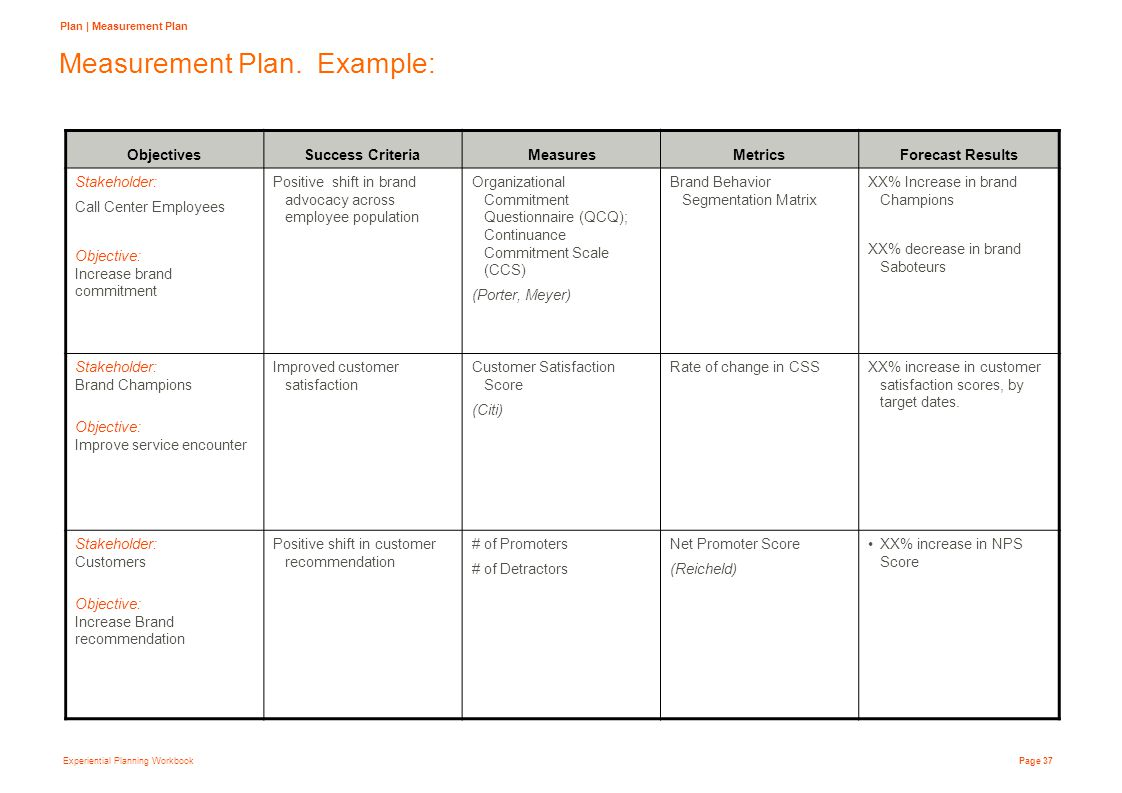 Experiential Planning Workbook Page 37 Measurement Plan.
