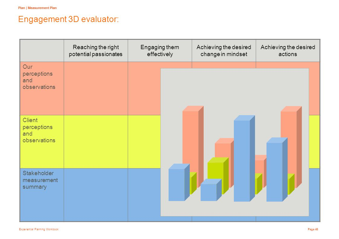 Experiential Planning Workbook Page 48 Engagement 3D evaluator: Plan | Measurement Plan Reaching the right potential passionates Engaging them effectively Achieving the desired change in mindset Achieving the desired actions Our perceptions and observations Client perceptions and observations Stakeholder measurement summary