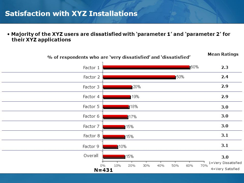 © Evalueserve, 2006. All Rights Reserved - Privileged and Confidential Slide 16 Satisfaction with XYZ Installations Factor 1 Factor 2 Factor 3 Factor
