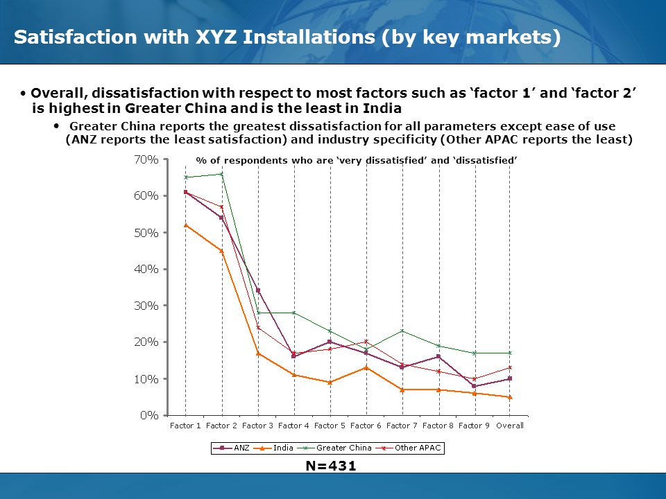 © Evalueserve, 2006. All Rights Reserved - Privileged and Confidential Slide 17 Satisfaction with XYZ Installations (by key markets) N=431 % of respon