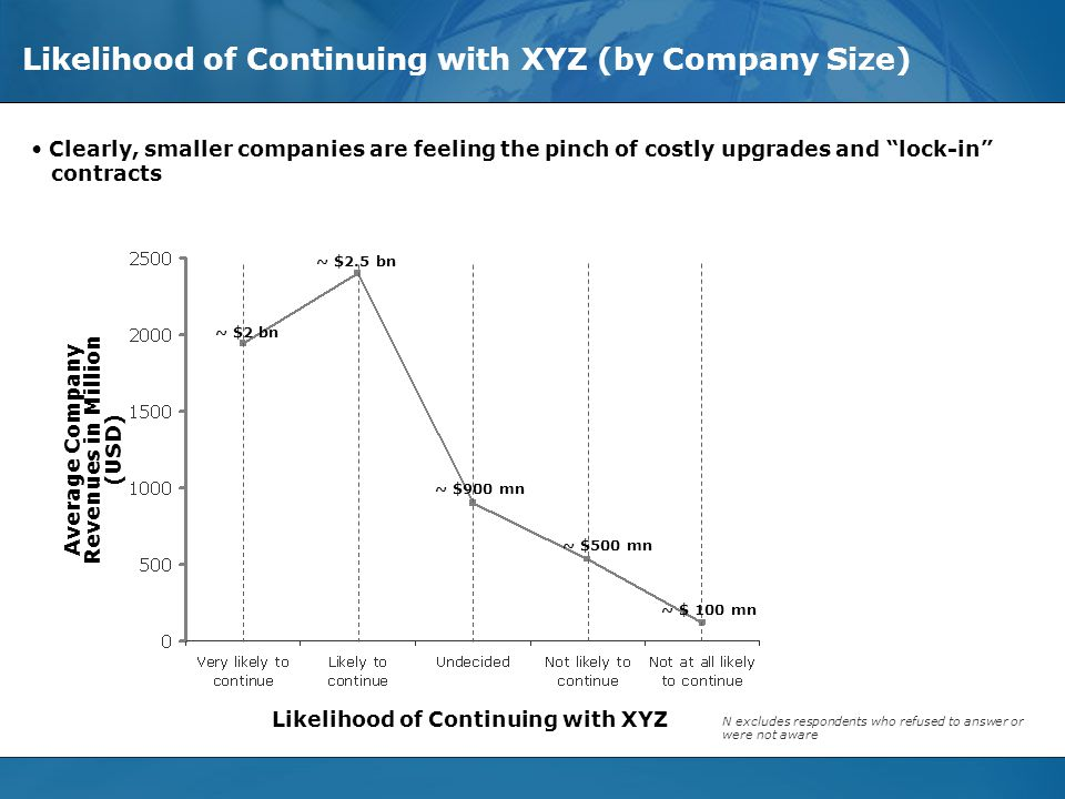 © Evalueserve, 2006. All Rights Reserved - Privileged and Confidential Slide 19 Likelihood of Continuing with XYZ (by Company Size) Clearly, smaller c