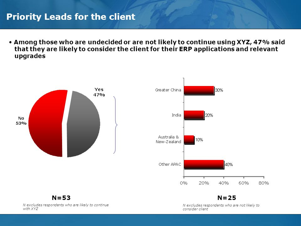 © Evalueserve, 2006. All Rights Reserved - Privileged and Confidential Slide 20 Priority Leads for the client N=53 N=25 Among those who are undecided