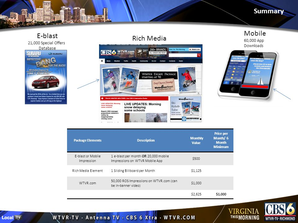 Package ElementsDescription Monthly Value Price per Month/ 6 Month Minimum E-blast or Mobile Impression 1 e-blast per month OR 20,000 mobile Impressions on WTVR Mobile App $500 Rich Media Element1 Sliding Billboard per Month$1,125 WTVR.com 50,000 ROS Impressions on WTVR.com (can be in-banner video) $1,000 $2,625$1,000 E-blast 21,000 Special Offers Database Rich Media Mobile 60,000 App Downloads Summary