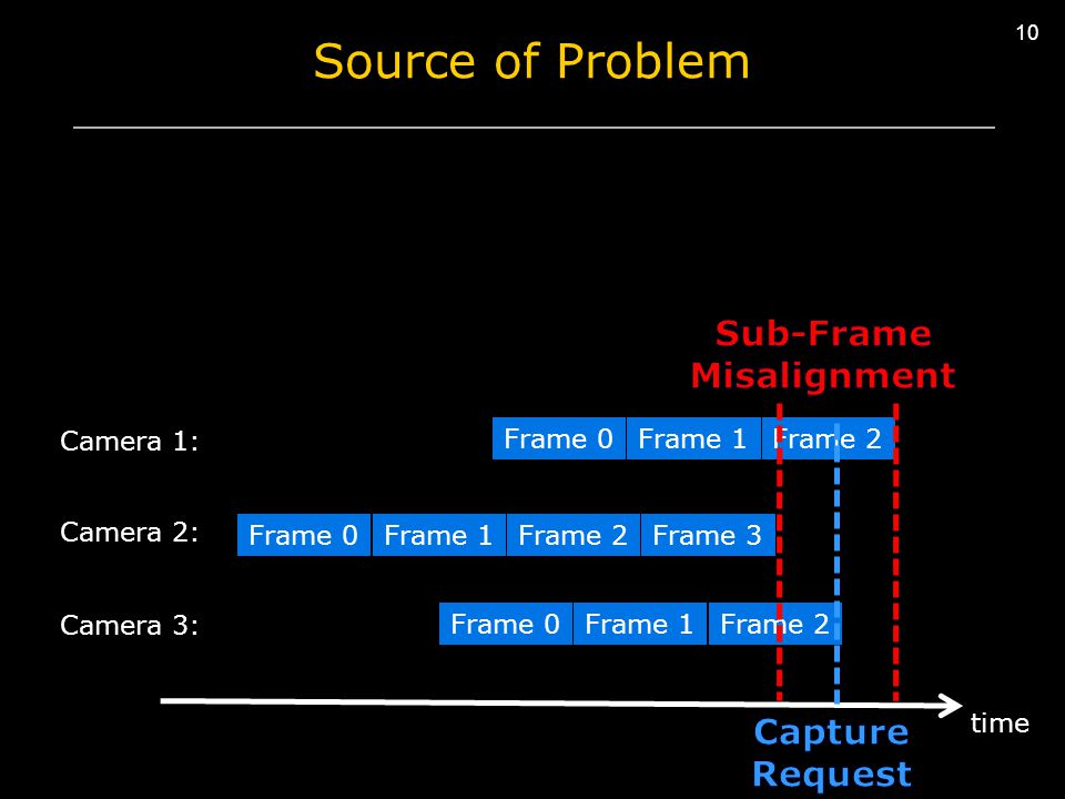 10 Source of Problem Frame 0Frame 1Frame 2 Frame 0Frame 1 Frame 2Frame 3 time Camera 1: Camera 2: Camera 3: Frame 2 Frame 0
