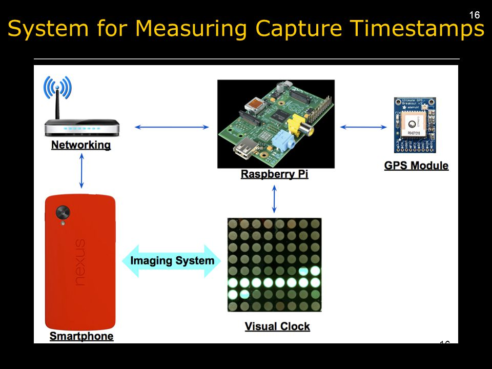 16 System for Measuring Capture Timestamps 16
