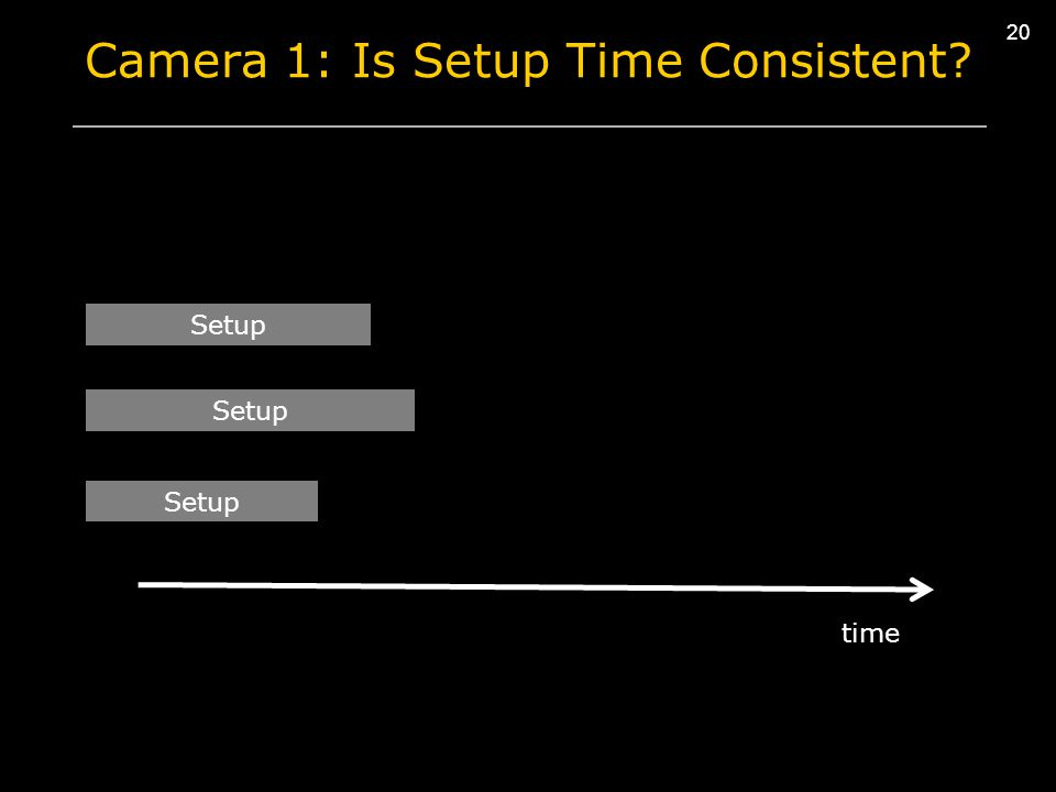 20 Camera 1: Is Setup Time Consistent? Setup time