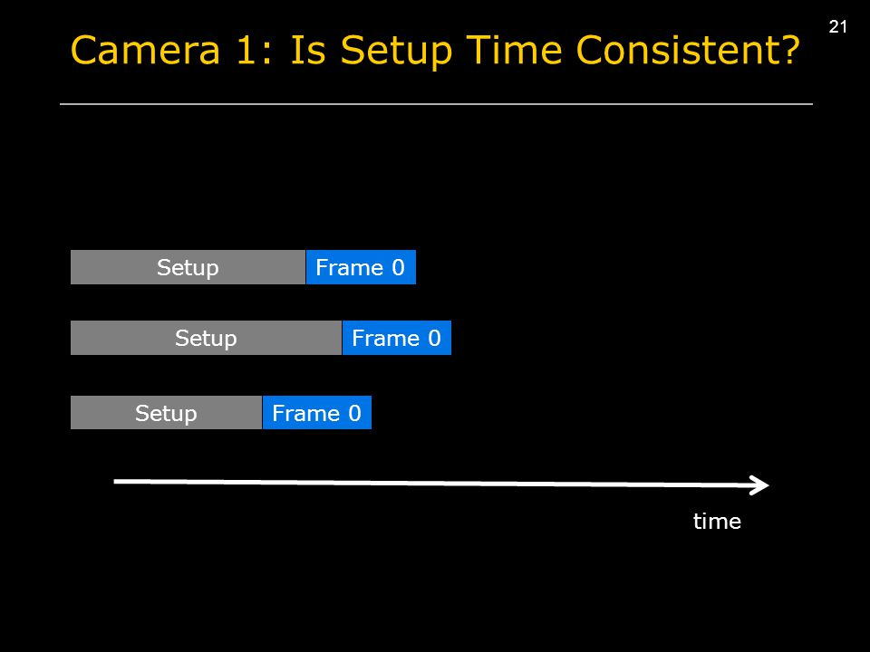 21 Camera 1: Is Setup Time Consistent? Setup time Frame 0