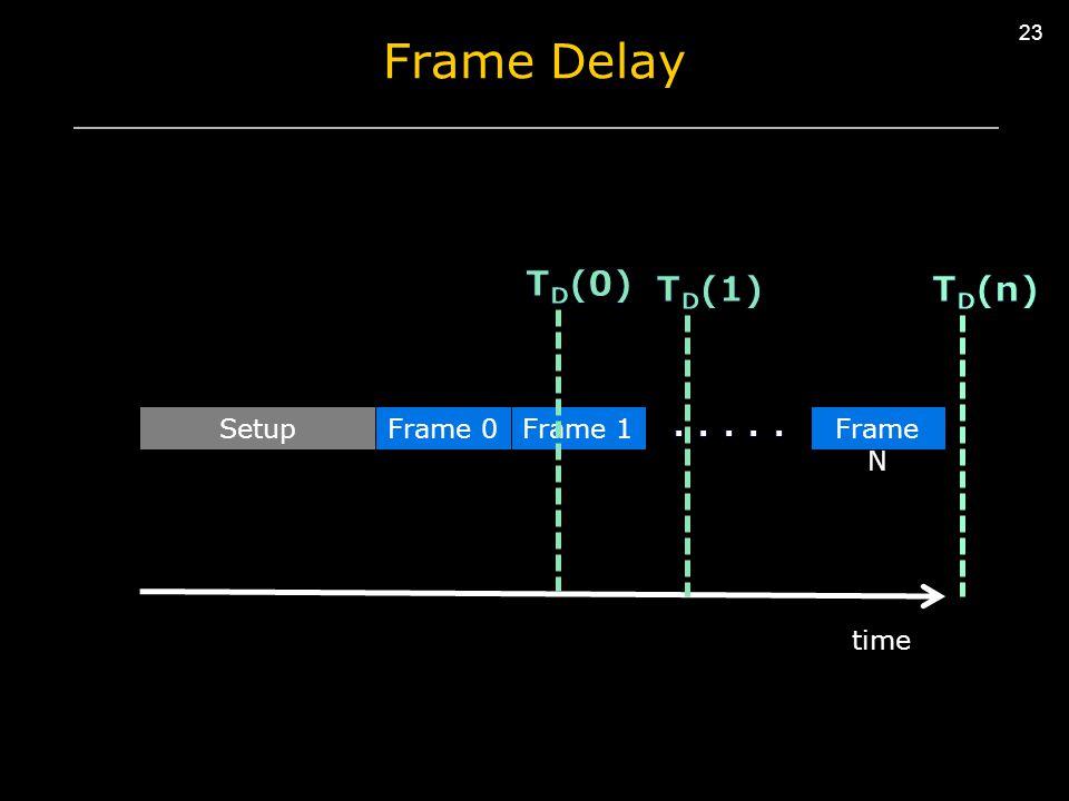 23 Frame Delay SetupFrame 0 time Frame 1Frame N
