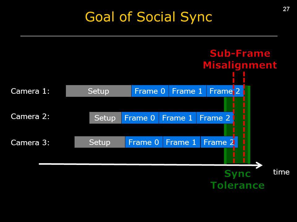 27 SetupFrame 0Frame 1Frame 2 SetupFrame 0Frame 1 SetupFrame 0Frame 1Frame 2 time Camera 1: Camera 2: Camera 3: Frame 2 Goal of Social Sync