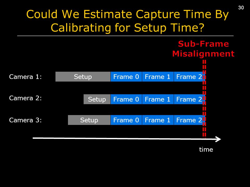 Frame 2 30 SetupFrame 0Frame 1Frame 2 SetupFrame 0Frame 1 SetupFrame 0Frame 1Frame 2 time Camera 1: Camera 2: Camera 3: Could We Estimate Capture Time By Calibrating for Setup Time?
