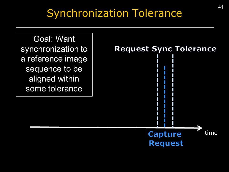 41 Synchronization Tolerance time Goal: Want synchronization to a reference image sequence to be aligned within some tolerance