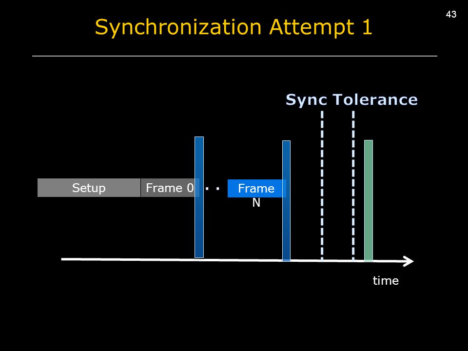 43 Synchronization Attempt 1 time Frame N SetupFrame 0