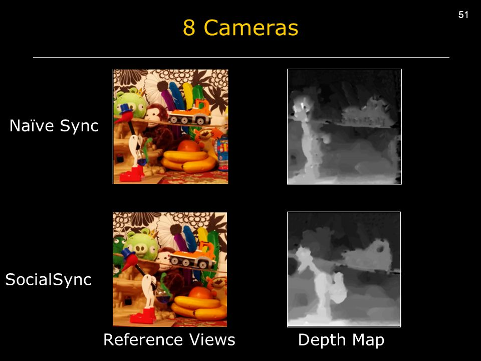51 8 Cameras Naïve Sync SocialSync Reference Views Depth Map 51