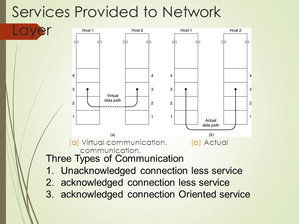 Design Issues / Functions of DL Layer  Service Provide To Network layer :  Transfer data from one network layer to another network layer.