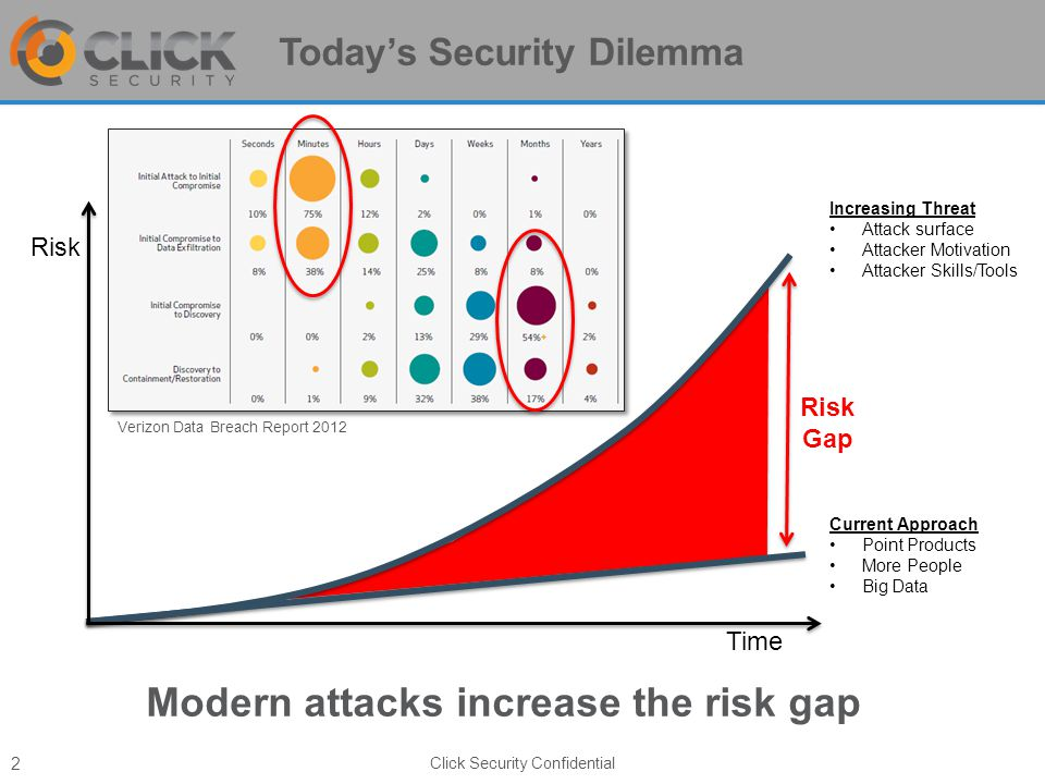Today's Security Dilemma Modern attacks increase the risk gap Click Security Confidential 2 Risk Gap Current Approach Point Products More People Big Data Increasing Threat Attack surface Attacker Motivation Attacker Skills/Tools Risk Time Verizon Data Breach Report 2012