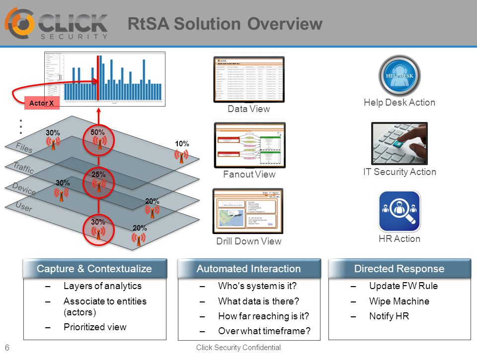 RtSA Solution Overview Click Security Confidential 6 User Device –Layers of analytics –Associate to entities (actors) –Prioritized view Traffic Files … –Who s system is it.