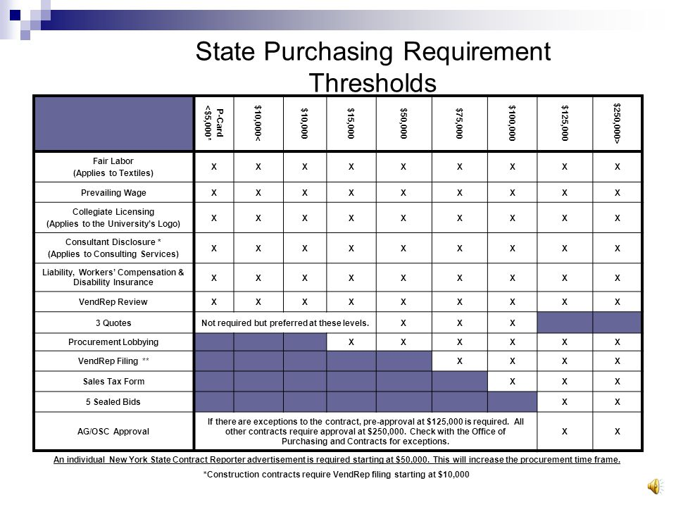 State Procurement Levels DOLLAR THRESHOLD POLICY OF THE STATE OF NEW YORK $ $10,000 Requires certification by the Purchasing Agent of reasonableness of price and Notification to Agency Bidder's List $10, $50,000 Requires certification by the Purchasing Agent of reasonableness of price, quarterly NYS Contract Reporter Publication and Notification to Agency Bidder's List $50, $125,000 Requires 3 quotes or proposals and Individual NYS Contract Reporter publication (15 business days advance notice) $125, $250,000 * Requires 5 sealed bids or proposals and Individual NYS Contract Reporter publication (15 business days advance notice) * For Services: No external agency prior approval is needed for contracts and purchase orders up to $250,000 EXCEPT if any one condition exists: a) bid protest; b) low bid or best value not used; c) award not made in accordance with provisions of bid; d) single or sole source procurement.