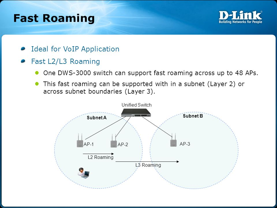 Fast Roaming Ideal for VoIP Application Fast L2/L3 Roaming One DWS-3000 switch can support fast roaming across up to 48 APs.