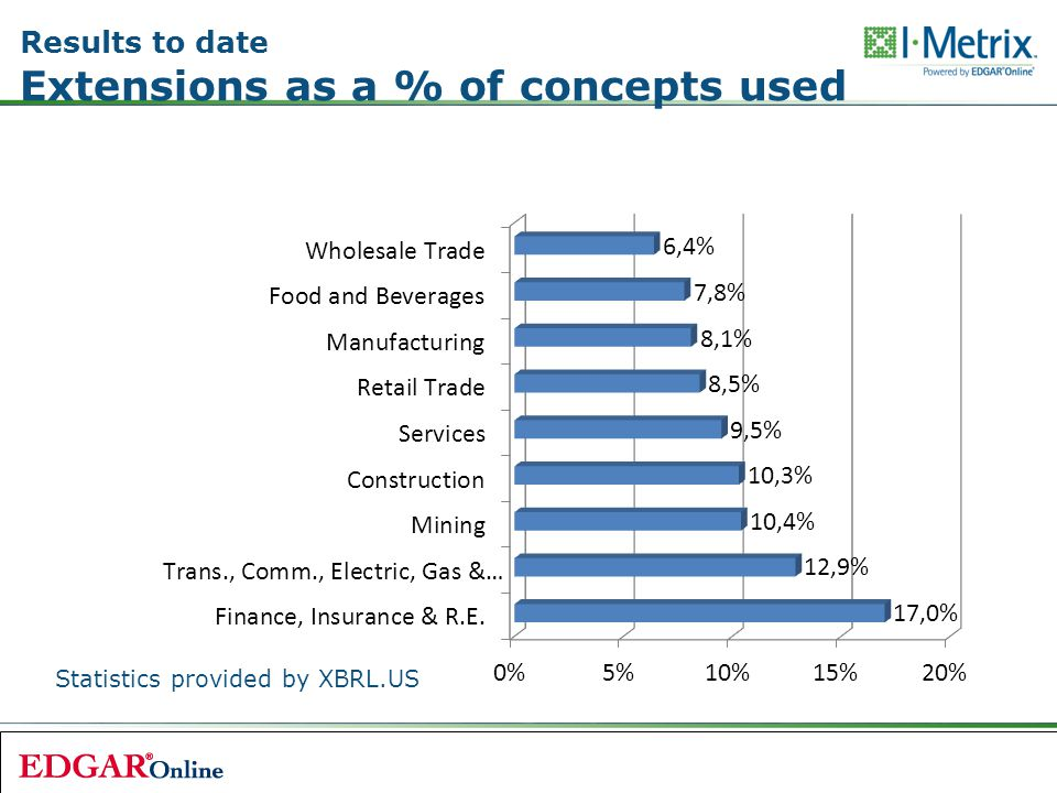 Results to date Extensions as a % of concepts used Statistics provided by XBRL.US