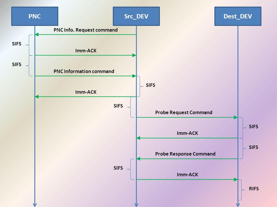 PNCSrc_DEVDest_DEV PNC Info. Request command SIFS Imm-ACK PNC Information command Imm-ACK SIFS Probe Request Command Imm-ACK Probe Response Command Im