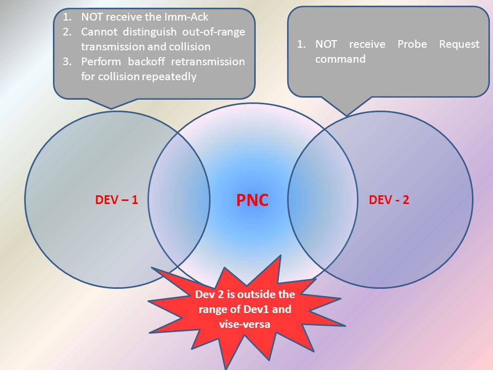 PNC DEV – 1 DEV - 2 Dev 2 is outside the range of Dev1 and vise-versa 1.NOT receive the Imm-Ack 2.Cannot distinguish out-of-range transmission and collision 3.Perform backoff retransmission for collision repeatedly 1.NOT receive Probe Request command
