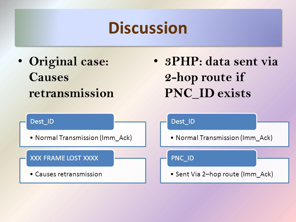 Discussion Original case: Causes retransmission 3PHP: data sent via 2-hop route if PNC_ID exists Normal Transmission (Imm_Ack) Dest_ID Sent Via 2–hop route (Imm_Ack) PNC_ID Normal Transmission (Imm_Ack) Dest_ID Causes retransmission XXX FRAME LOST XXXX