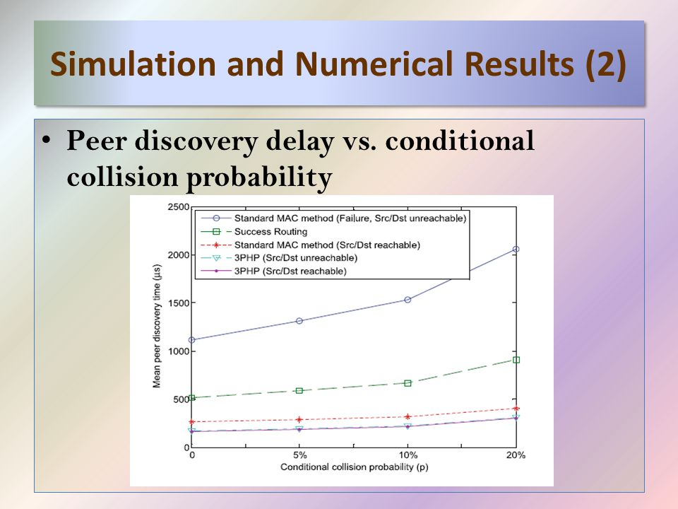 Simulation and Numerical Results (2) Peer discovery delay vs. conditional collision probability