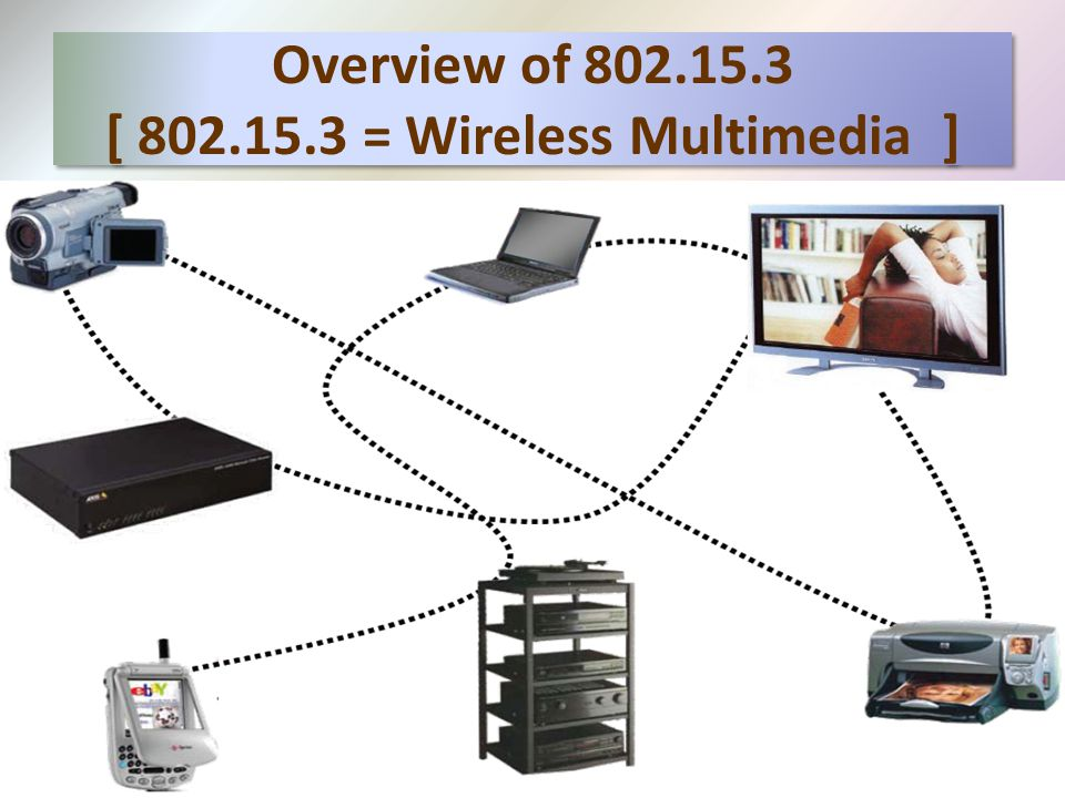 Overview of 802.15.3 [ 802.15.3 = Wireless Multimedia ]